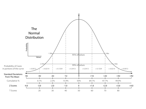 The_Normal_Distribution.svg
